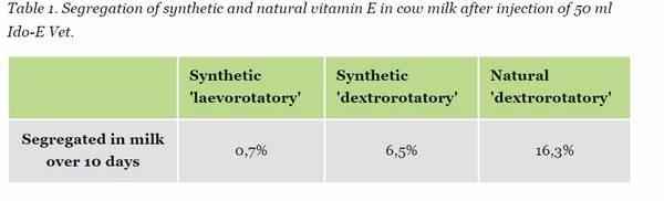 vitamin e in milk Aarhus University study