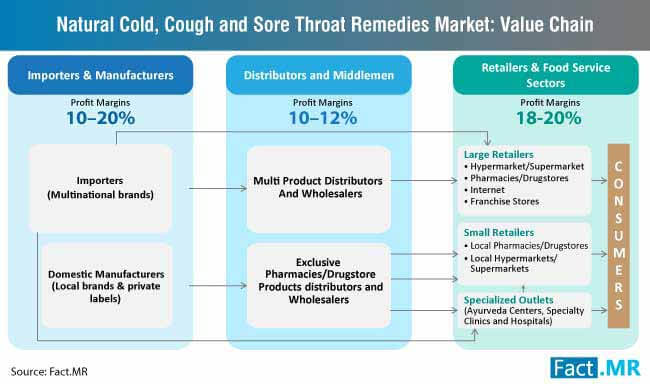 natural cold cough and sore throat remedies market value chain