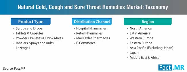 natural cold cough and sore throat remedies market taxonomy